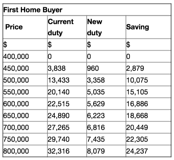 first home buyer expenses table