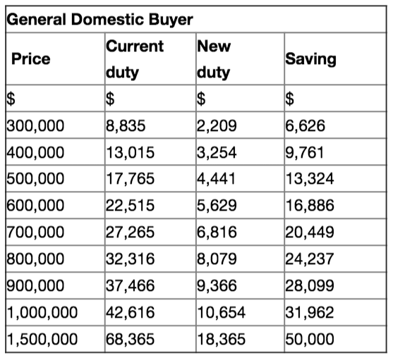 general domestic buyer expenses table